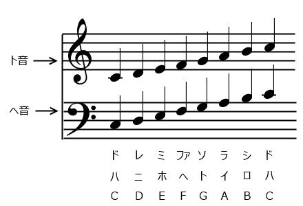 1】ト音記号とヘ音記号: ピアノ